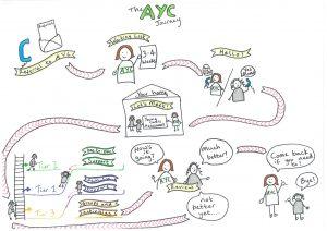 AYC journey jpeg